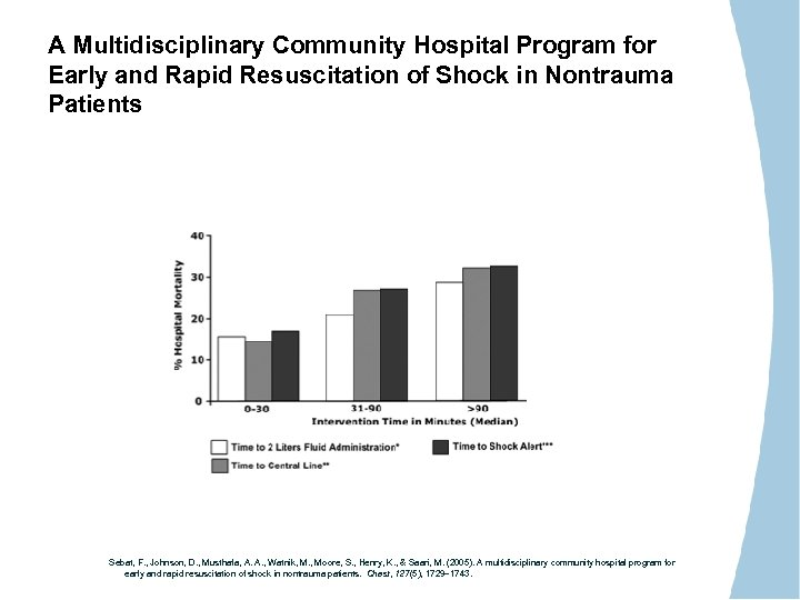 A Multidisciplinary Community Hospital Program for Early and Rapid Resuscitation of Shock in Nontrauma