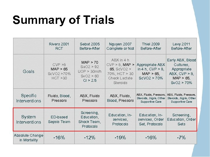 Summary of Trials Rivers 2001 RCT Sebat 2005 Before-After Nguyen 2007 Complete or Not