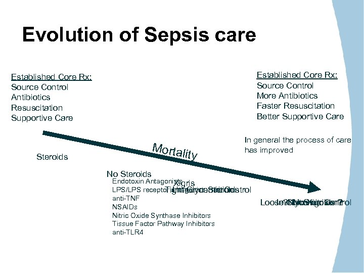 Evolution of Sepsis care Established Core Rx: Source Control More Antibiotics Faster Resuscitation Better