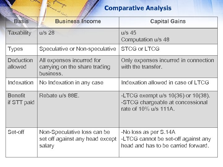 Comparative Analysis Basis Business Income Capital Gains Taxability u/s 28 Types Speculative or Non-speculative
