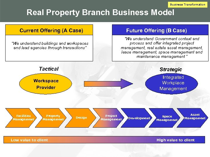 """Business Transformation Real Property Branch Business Model Current Offering (A Case) """"We understand buildings"""