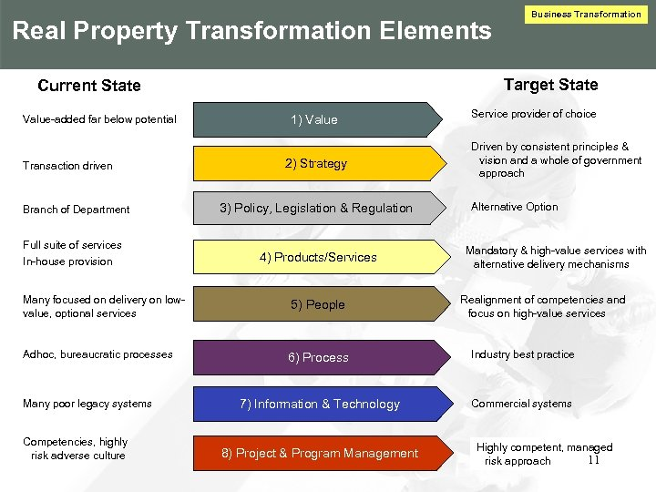 Real Property Transformation Elements Target State Current State Value-added far below potential Transaction driven