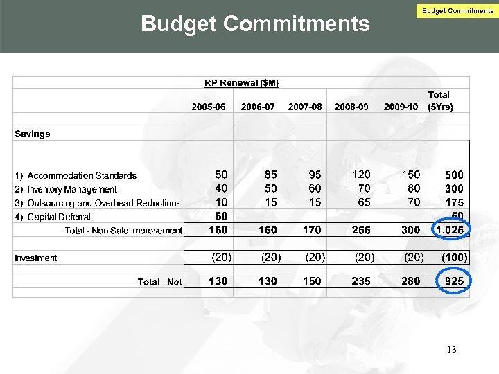 Budget Commitments 13