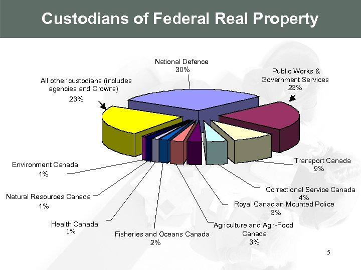 Custodians of Federal Real Property National Defence 30% All other custodians (includes agencies and