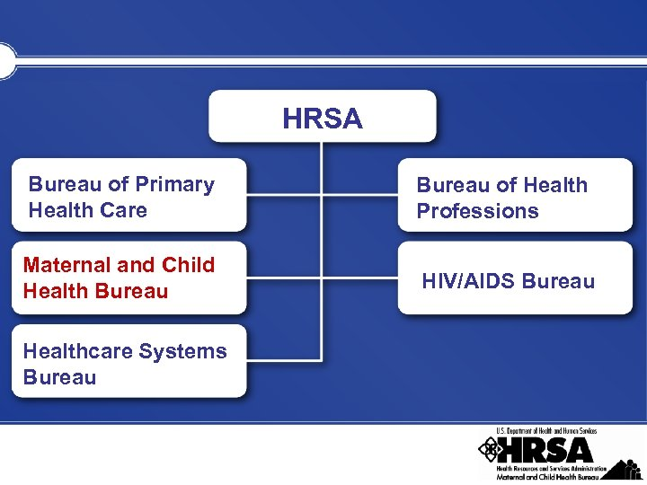 HRSA Bureau of Primary Health Care Bureau of Health Professions Maternal and Child Health
