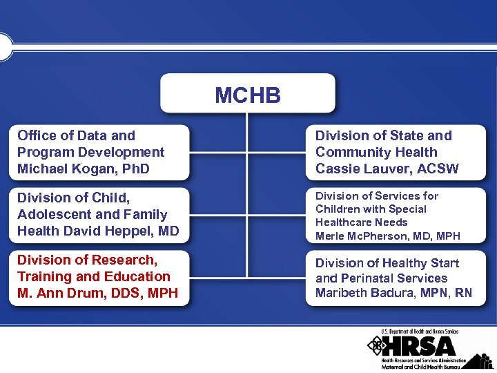 MCHB Office of Data and Program Development Michael Kogan, Ph. D Division of State