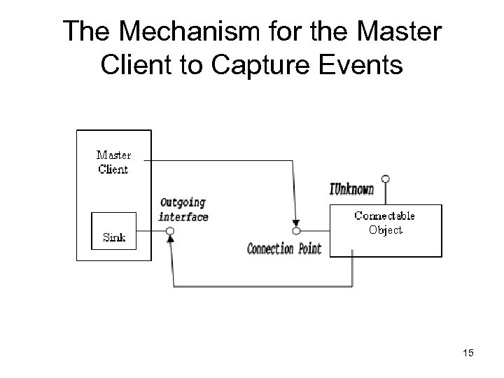 The Mechanism for the Master Client to Capture Events 15