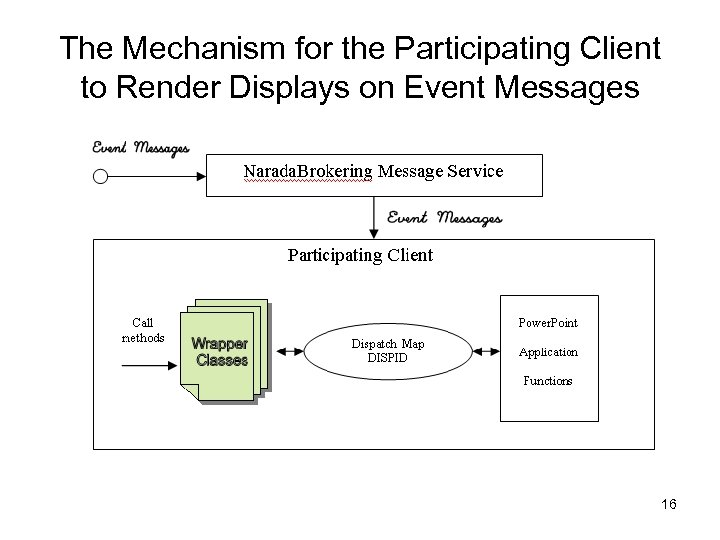 The Mechanism for the Participating Client to Render Displays on Event Messages 16