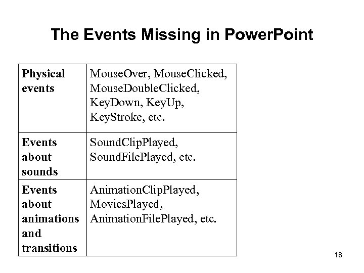 The Events Missing in Power. Point Physical events Mouse. Over, Mouse. Clicked, Mouse. Double.