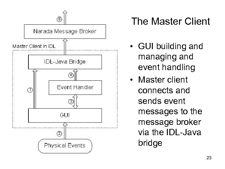 The Master Client • GUI building and managing and event handling • Master client