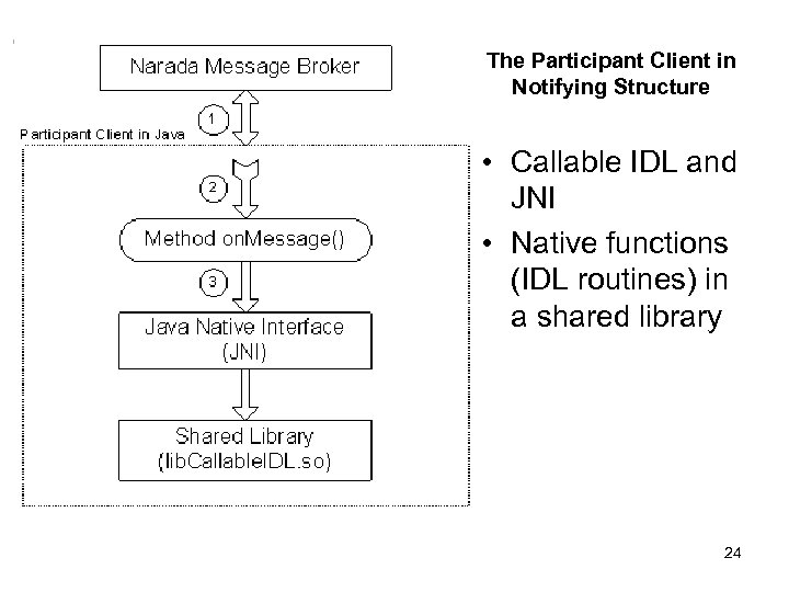 The Participant Client in Notifying Structure • Callable IDL and JNI • Native functions