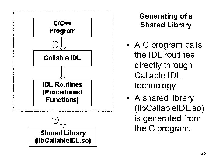Generating of a Shared Library • A C program calls the IDL routines directly