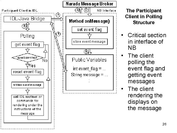 The Participant Client in Polling Structure • Critical section in interface of NB •