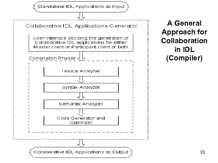 A General Approach for Collaboration in IDL (Compiler) 33