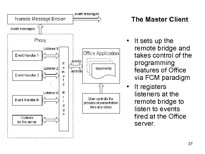 The Master Client • It sets up the remote bridge and takes control of