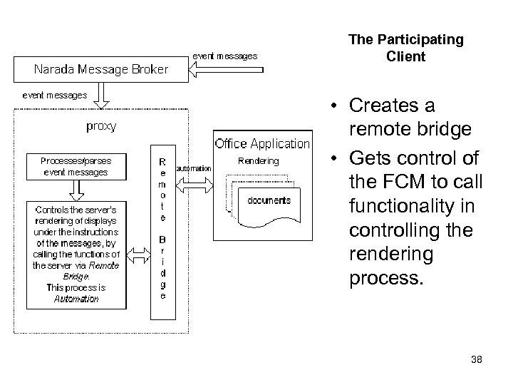 The Participating Client • Creates a remote bridge • Gets control of the FCM