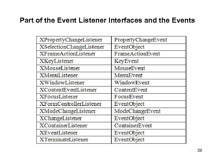 Part of the Event Listener Interfaces and the Events 39