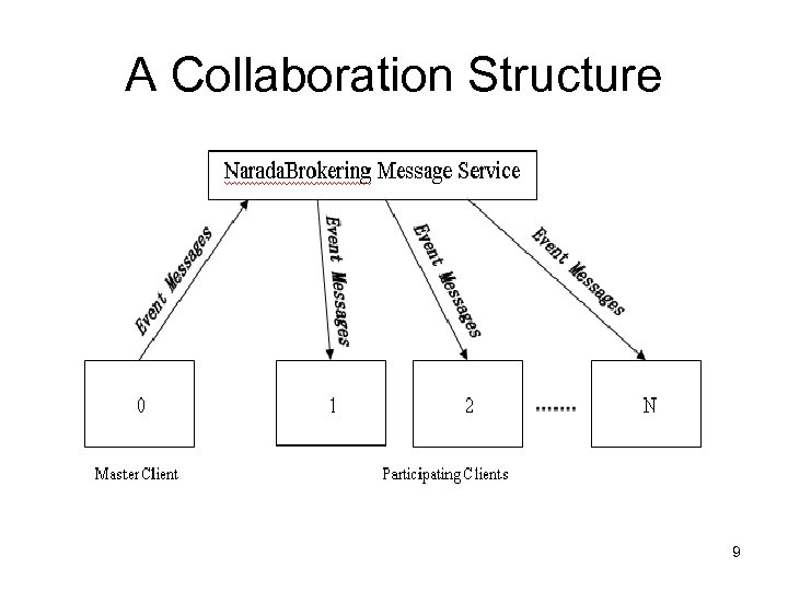 A Collaboration Structure 9