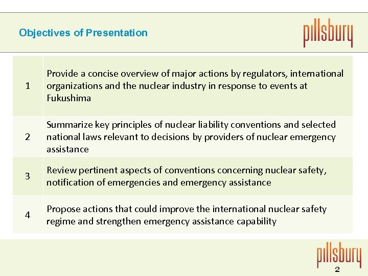 Objectives of Presentation 1 Provide a concise overview of major actions by regulators, international
