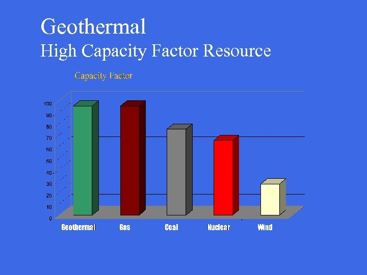 Geothermal High Capacity Factor Resource