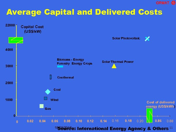 Average Capital and Delivered Costs 22000 Capital Cost (US$/k. W) Solar Photovoltaic 4000 Biomass