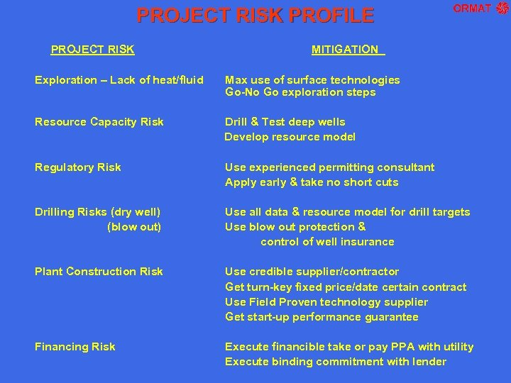 PROJECT RISK PROFILE PROJECT RISK MITIGATION Exploration – Lack of heat/fluid Max use of