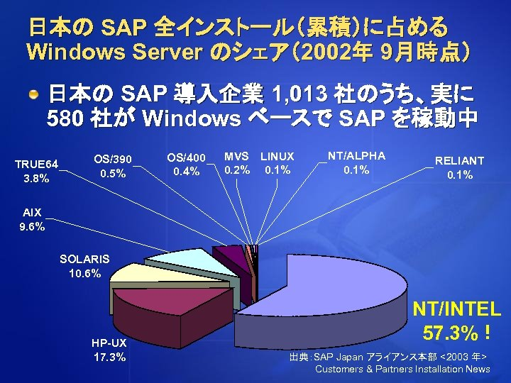 日本の SAP 全インストール(累積)に占める Windows Server のシェア(2002年 9月時点) 日本の SAP 導入企業 1, 013 社のうち、実に 580