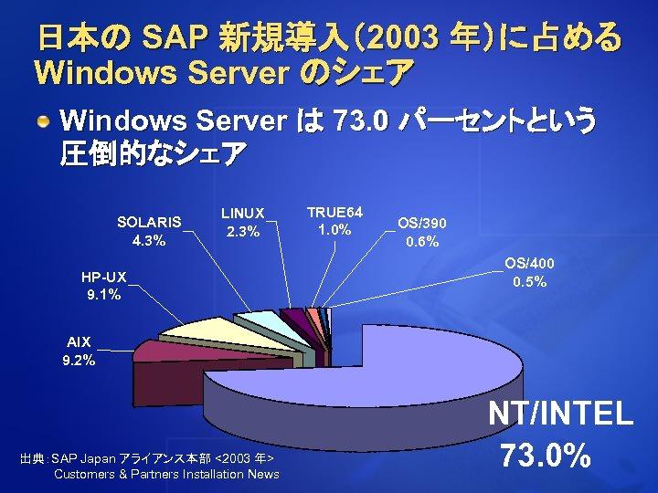 日本の SAP 新規導入(2003 年)に占める Windows Server のシェア Windows Server は 73. 0 パーセントという 圧倒的なシェア