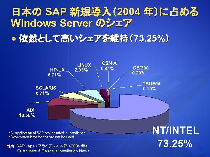 日本の SAP 新規導入(2004 年)に占める Windows Server のシェア 依然として高いシェアを維持(73. 25%) HP-UX 6. 71% LINUX 2.