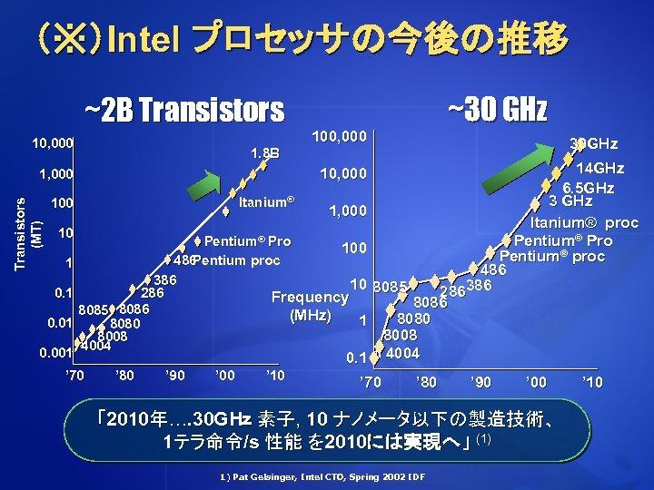 (※)Intel プロセッサの今後の推移 ~2 B Transistors 10, 000 Transistors (MT) Itanium® 100 10 1 0.