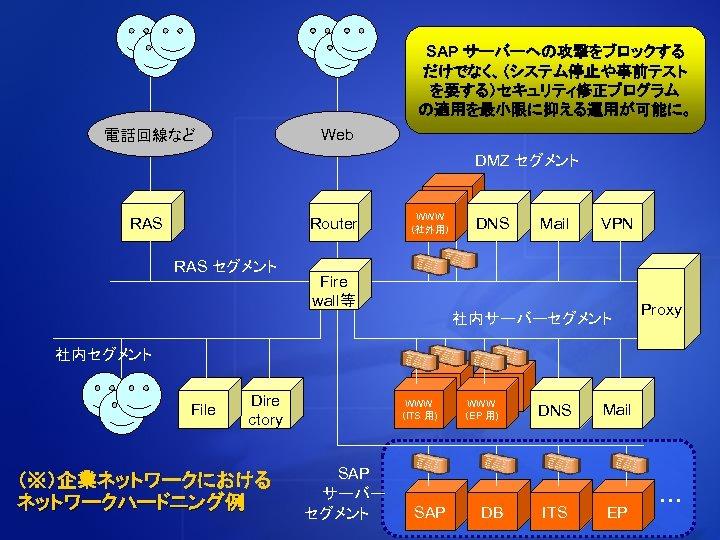 SAP サーバーへの攻撃をブロックする だけでなく、(システム停止や事前テスト を要する)セキュリティ修正プログラム の適用を最小限に抑える運用が可能に。 Web 電話回線など DMZ セグメント RAS Router RAS セグメント WWW