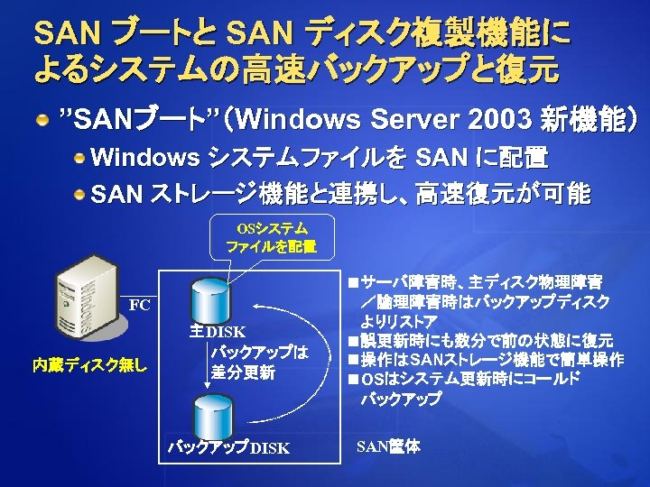 """SAN ブートと SAN ディスク複製機能に よるシステムの高速バックアップと復元 """"SANブート""""(Windows Server 2003 新機能) Windows システムファイルを SAN に配置 SAN"""