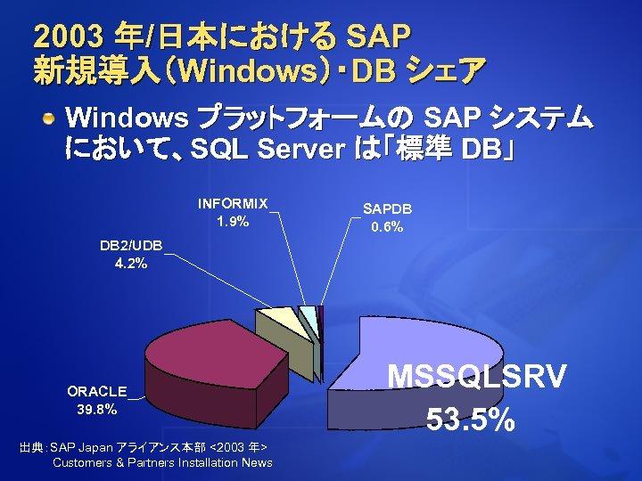 2003 年/日本における SAP 新規導入(Windows)・DB シェア Windows プラットフォームの SAP システム において、SQL Server は「標準 DB」 INFORMIX