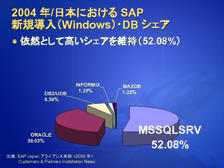 2004 年/日本における SAP 新規導入(Windows)・DB シェア 依然として高いシェアを維持(52. 08%) DB 2/UDB 6. 39% INFORMIX 1. 25%