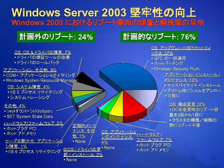 Windows Server 2003 堅牢性の向上 Windows 2000 におけるリブート要因の調査と解決策の呈示 計画外のリブート: 24% OS: OS & ドライバの障害, 7%