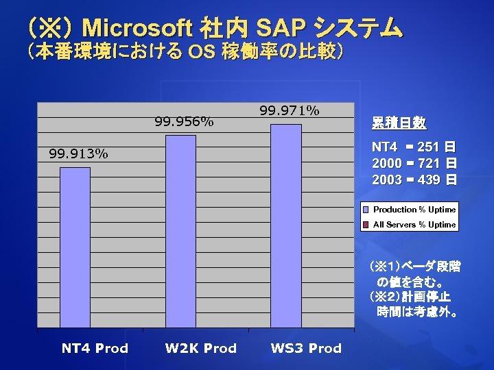 (※) Microsoft 社内 SAP システム (本番環境における OS 稼働率の比較) 99. 956% 99. 971% 累積日数 NT