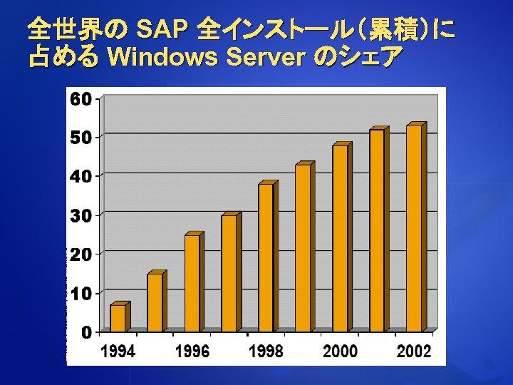 全世界の SAP 全インストール(累積)に 占める Windows Server のシェア
