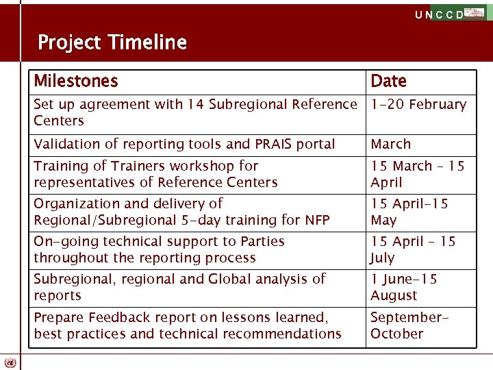 UNCCD Project Timeline Milestones Date Set up agreement with 14 Subregional Reference 1 -20