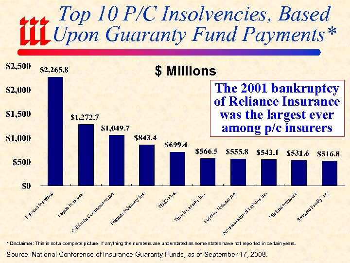 Top 10 P/C Insolvencies, Based Upon Guaranty Fund Payments* $ Millions The 2001 bankruptcy