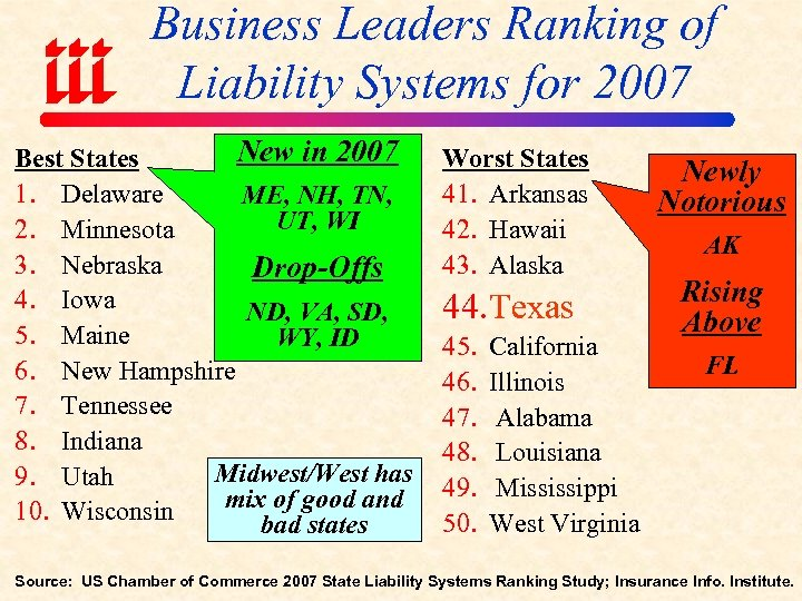 Business Leaders Ranking of Liability Systems for 2007 New in 2007 Best States 1.