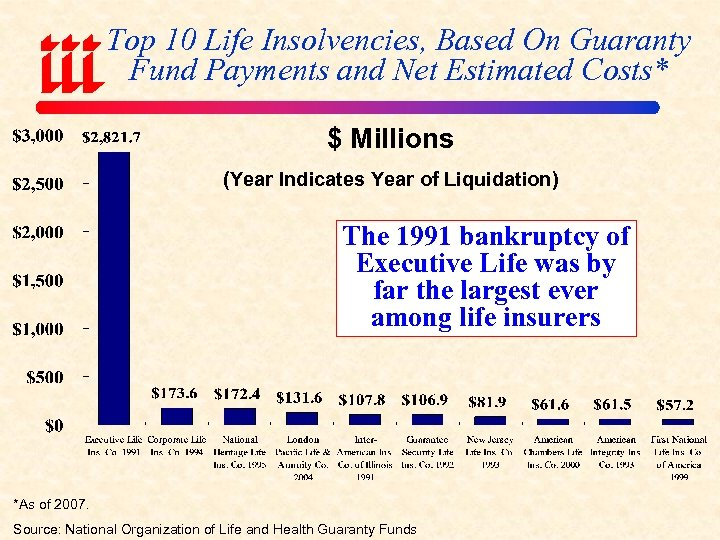 Top 10 Life Insolvencies, Based On Guaranty Fund Payments and Net Estimated Costs* $
