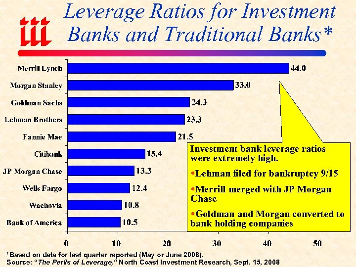 Leverage Ratios for Investment Banks and Traditional Banks* Investment bank leverage ratios were extremely