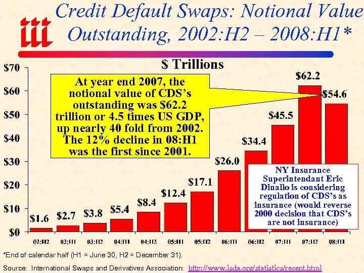 Credit Default Swaps: Notional Value Outstanding, 2002: H 2 – 2008: H 1* $