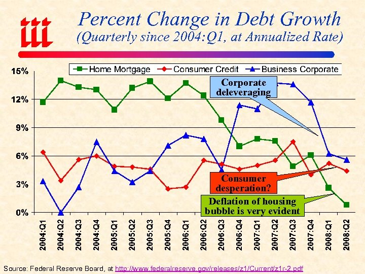 Percent Change in Debt Growth (Quarterly since 2004: Q 1, at Annualized Rate) Corporate