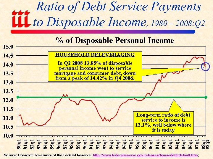 Ratio of Debt Service Payments to Disposable Income, 1980 – 2008: Q 2 %