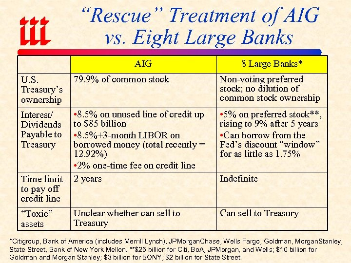 """Rescue"" Treatment of AIG vs. Eight Large Banks AIG 8 Large Banks* U. S."