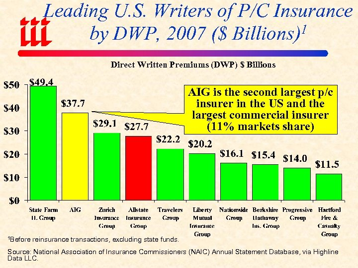 Leading U. S. Writers of P/C Insurance by DWP, 2007 ($ Billions)1 Direct Written