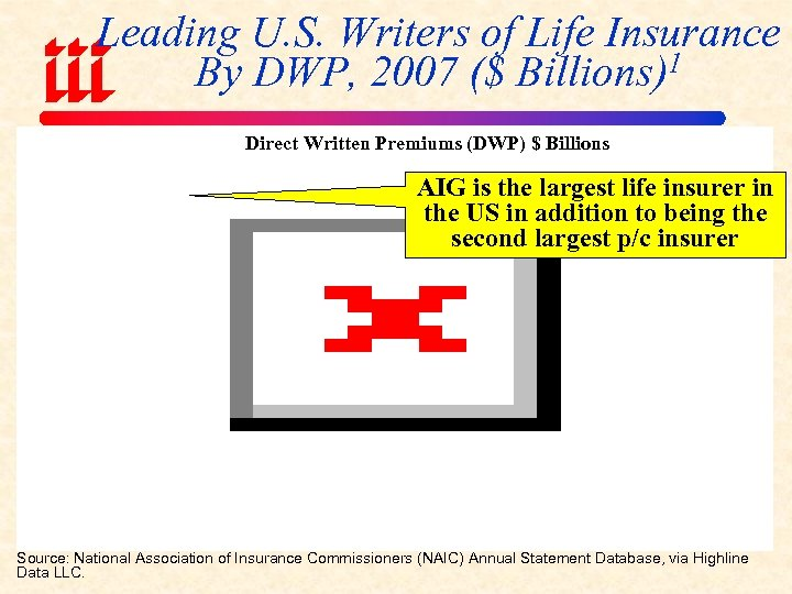 Leading U. S. Writers of Life Insurance By DWP, 2007 ($ Billions)1 Direct Written