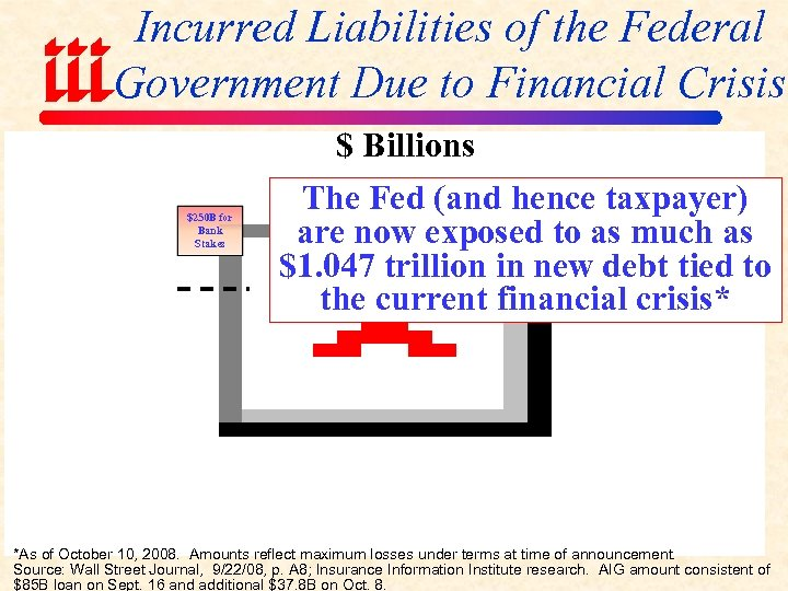 Incurred Liabilities of the Federal Government Due to Financial Crisis $ Billions $250 B