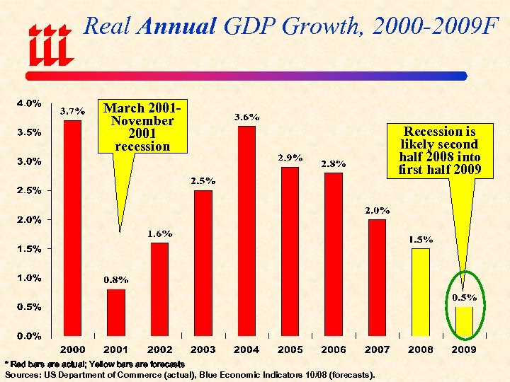 Real Annual GDP Growth, 2000 -2009 F March 2001 November 2001 recession * Red